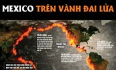 [ĐỒ HỌA] Mexico bất ổn trên Vành đai lửa