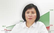 Cổ phiếu Điện Quang lao dốc sau tin về Thứ trưởng Hồ Kim Thoa