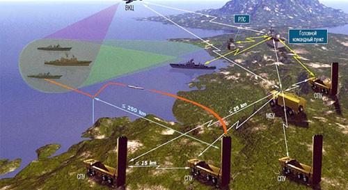 Sức mạnh phòng vệ bờ biển Việt Nam