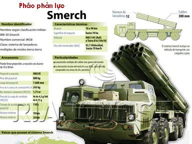 Bão lửa Kachiusa Việt Nam và các loại pháo phản lực