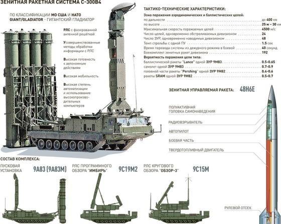 Nga tiết lộ sức mạnh khủng khiếp của S-300V4
