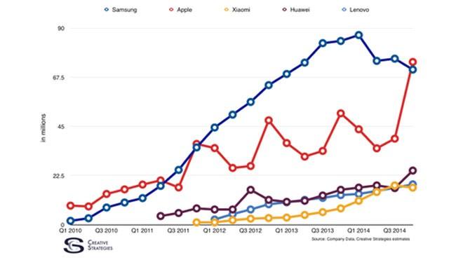 Apple (xanh) có thể đã vượt Samsung (đỏ) về doanh số smartphone.