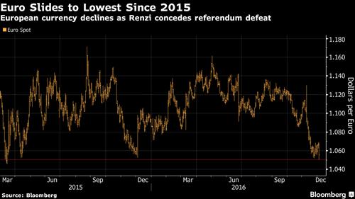 Đồng euro có lúc xuống thấp nhất từ tháng 3/2015.