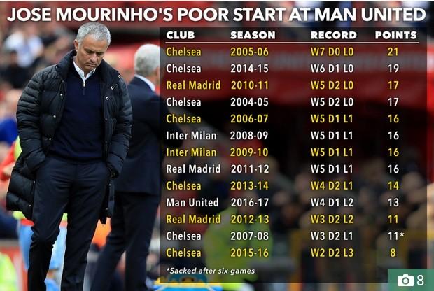 Thành tích khởi đầu mùa giải của Mourinho cùng các CLB.