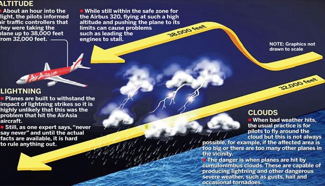 Máy bay gặp phải một khối mây vũ tích nên yêu cầu tăng độ cao và chuyển hướng sang trái trước khi mất liên lạc. Ảnh: ST.