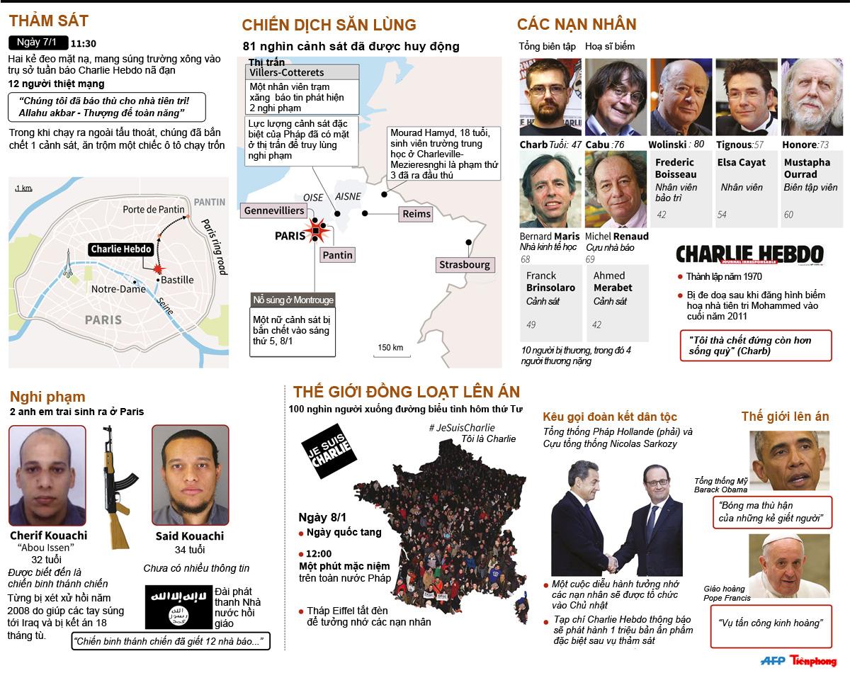 [ĐỒ HOẠ] Toàn cảnh vụ xả súng kinh hoàng tuần báo ở Paris - ảnh 1