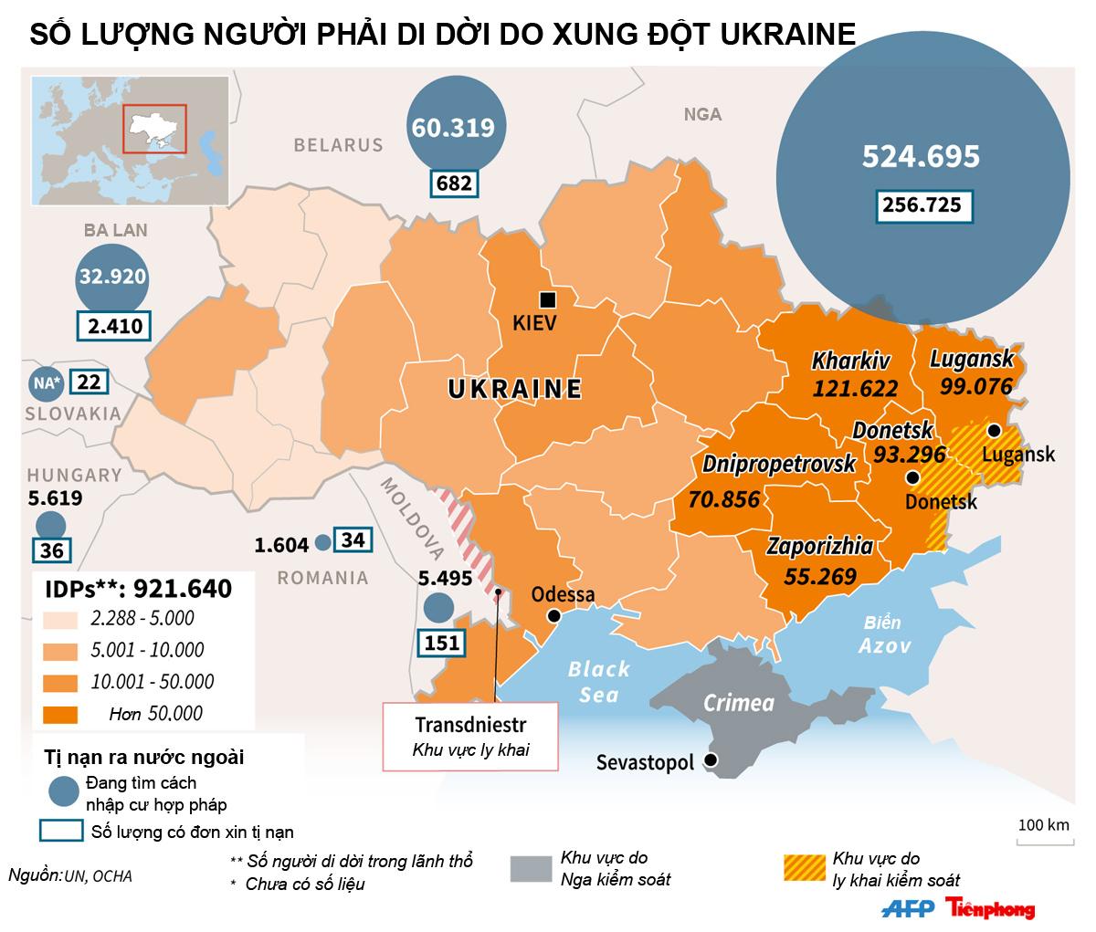 [ĐỒ HỌA] Con số khổng lồ người sơ tán vì xung đột Ukraine - ảnh 1