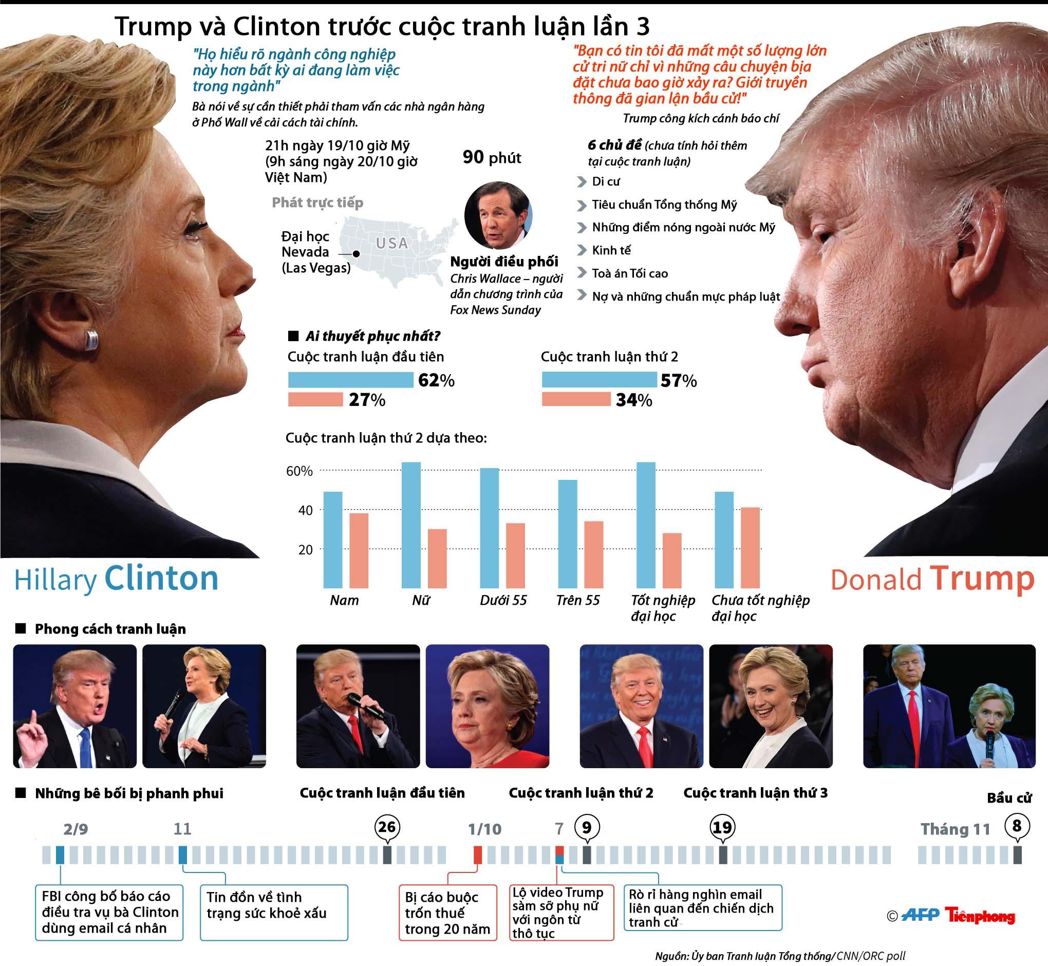 [ĐỒ HỌA] Trump và Clinton trước cuộc tranh luận lần 3 - ảnh 1