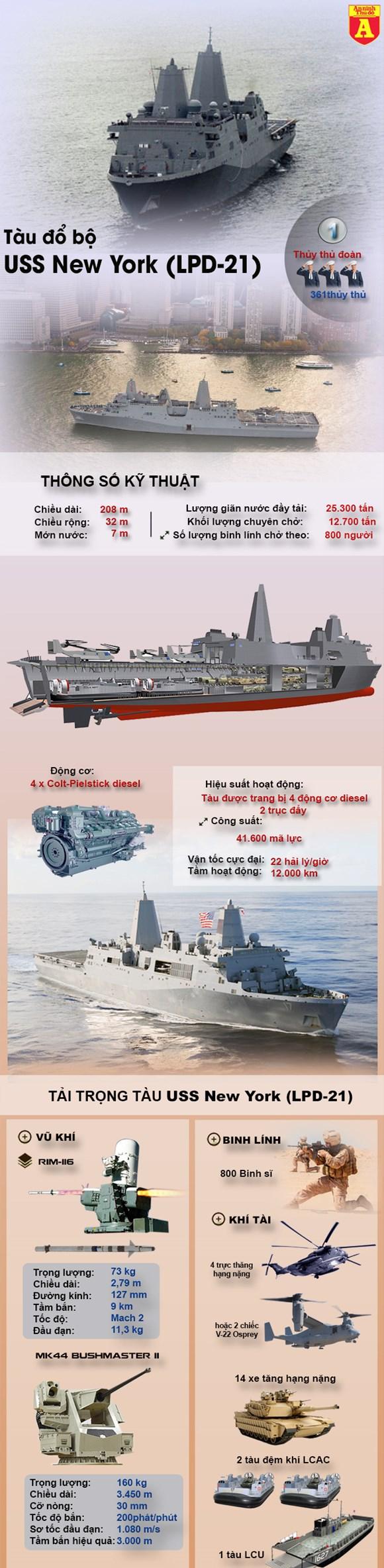 [Infographic] Siêu hạm Mỹ làm từ thép tòa tháp đôi sau sự kiện 11/9 - ảnh 1