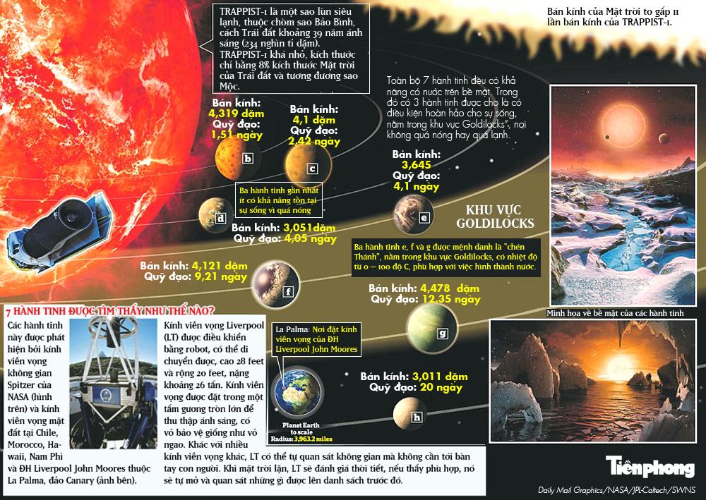 [ĐỒ HỌA] Chi tiết về 7 'bản sao Trái đất' mới được NASA tìm thấy - ảnh 1