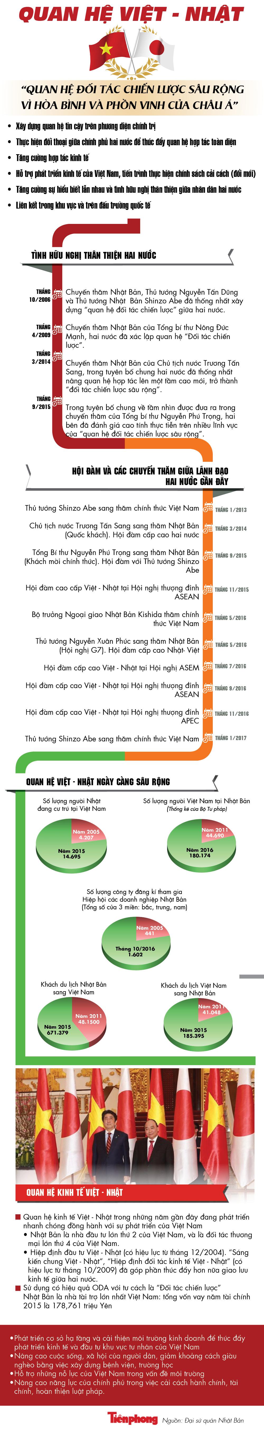 [ĐỒ HỌA] Quan hệ Việt - Nhật: Những bước phát triển vượt bậc - ảnh 1