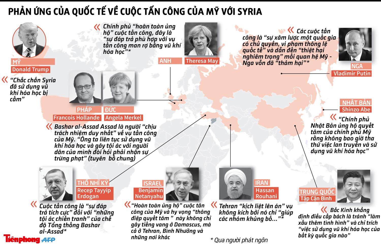 [ĐỒ HỌA] Nguyên thủ các nước nói gì về hành động Mỹ tấn công Syria  - ảnh 1