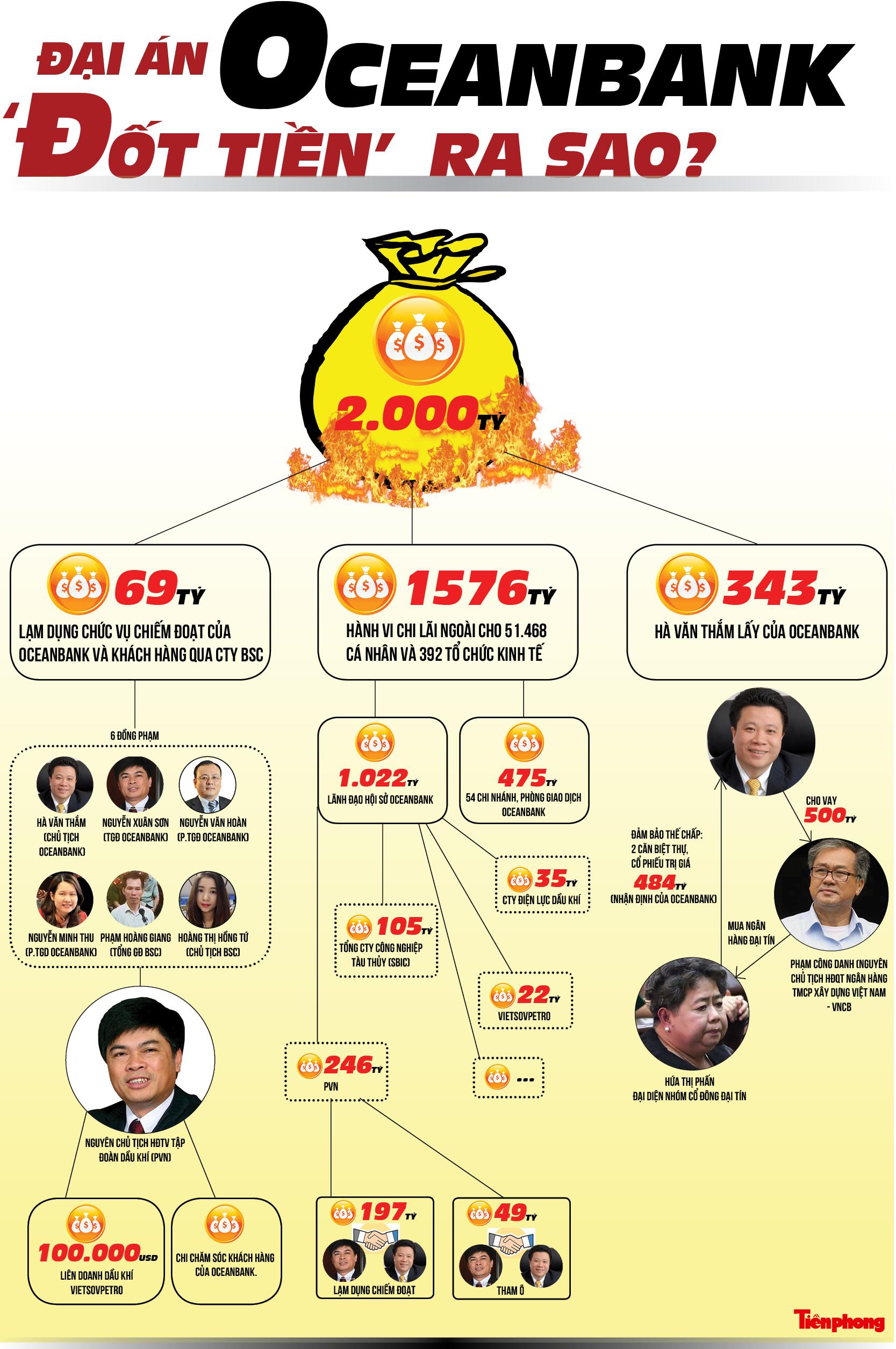 Đại án OceanBank: Hàng nghìn tỷ đồng 'đốt' thế nào? - ảnh 1