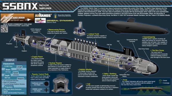 Mỹ chi 125 tỷ USD phát triển tàu ngầm mới - ảnh 1