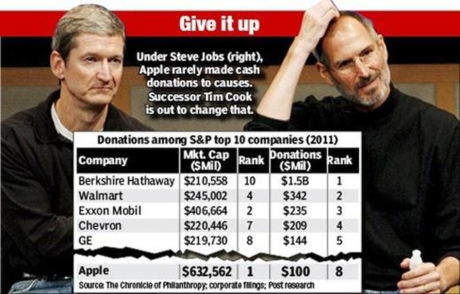 5 điều Apple làm trái ý Steve Jobs - ảnh 4