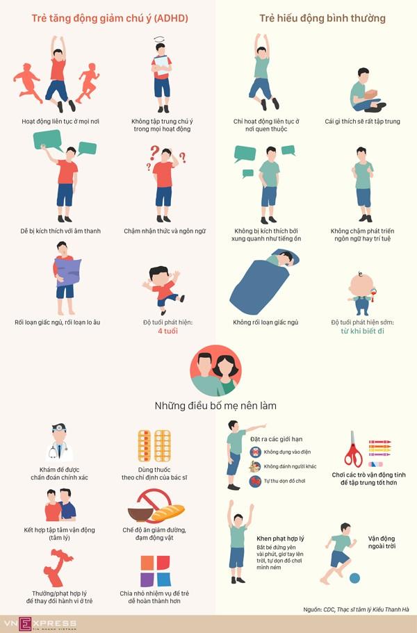 Khác biệt giữa trẻ tăng động và trẻ hiếu động - ảnh 1