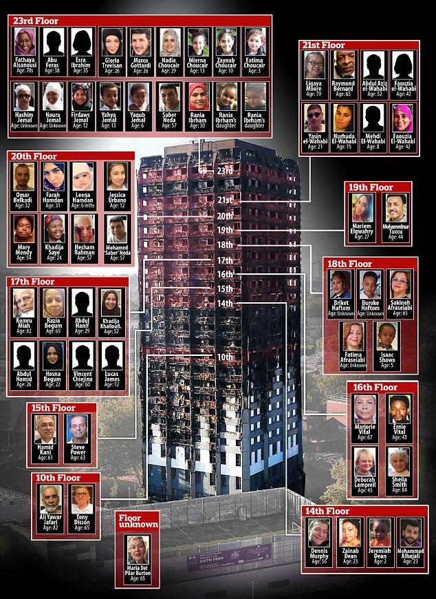 Bên trong căn hộ chung cư 24 tầng bị hỏa hoạn ở London - ảnh 12