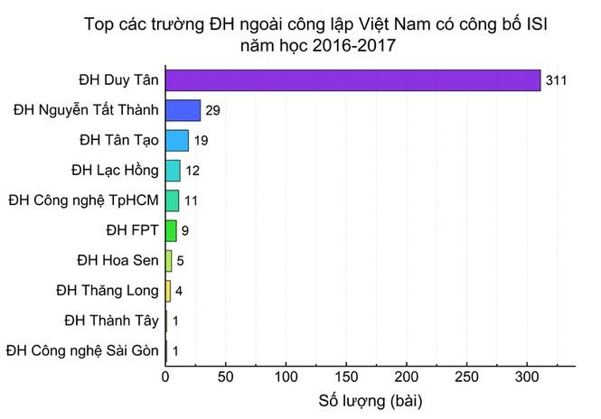Công bố quốc tế ISI của các đại học Việt Nam trong năm học 2016-2017  - ảnh 3