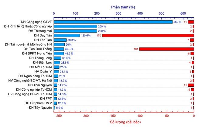 Công bố quốc tế ISI của các đại học Việt Nam trong năm học 2016-2017  - ảnh 5