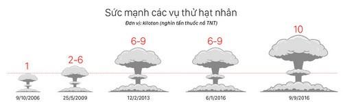 Thu nhỏ đầu đạn hạt nhân: Không dễ đối với Triều Tiên - ảnh 2