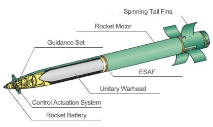 Đạn pháo MLRS