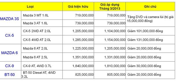 Vina Mazda giảm giá xe tới 131 triệu đồng - ảnh 1