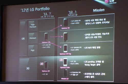 LG ra mắt 'dế' nặng kí - ảnh 2
