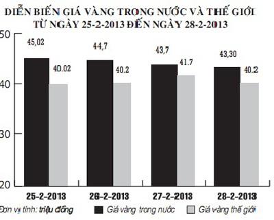 Diễn biến độ chênh lệch giá vàng Việt Nam và thế giới từ ngày 25-2-2013 đến ngày 28-2-2013