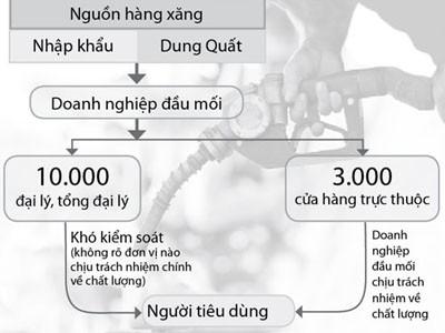 Sơ đồ phân phối và kiểm soát chất lượng xăng dầu hiện nay