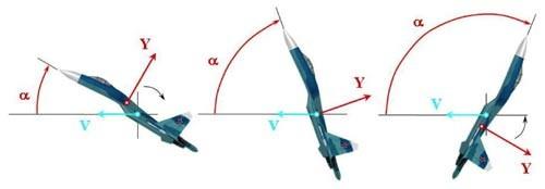 Sơ đồ góc hướng vận tốc của máy bay và góc hướng vận tốc của Su-27 khi thực hiện kỹ thuật Hổ mang bành