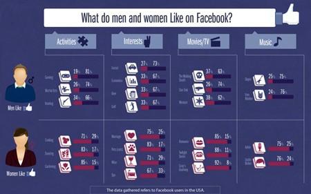 Nút 'Like' trên Faceook hé lộ tính cách cá nhân - ảnh 2