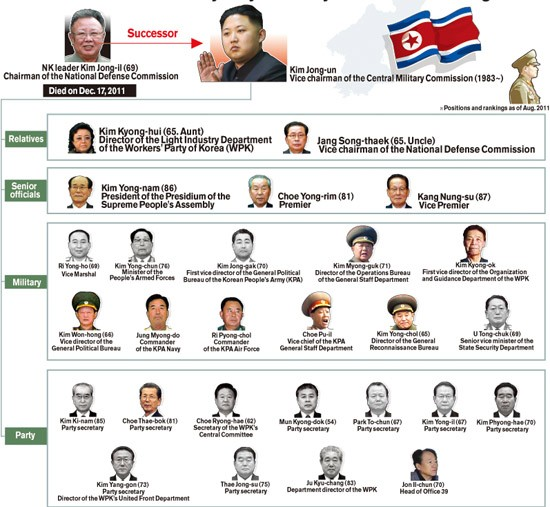 Danh mục quan chức cấp cao của CHDCND Triều Tiên. Ảnh: Yonhap.