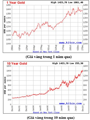 Biểu đồ giá vàng thế giới cho thấy giá vàng tăng khá bền vững
