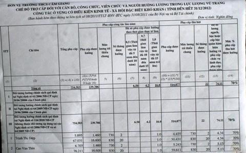 Danh sách hồ sơ khống của Trường THCS Cẩm Giang