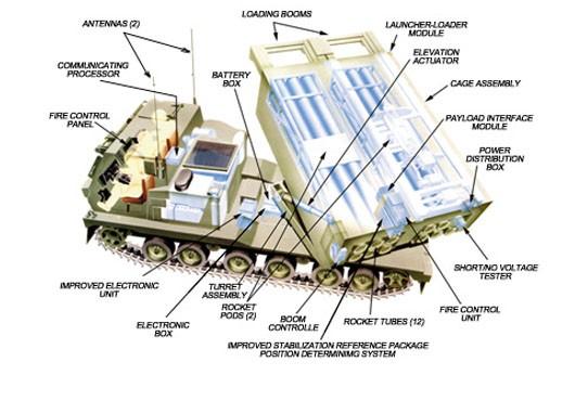 Pháo phản lực Mỹ MLRS