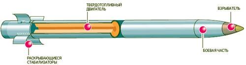Đạn pháo BM-21