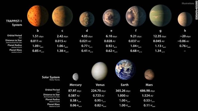 NASA họp khẩn công bố chấn động về 'sự sống ngoài trái đất' - ảnh 2