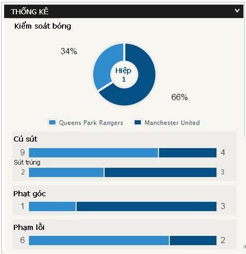 QPR vs M.U (0-2): Dự bị lập đại công - ảnh 4