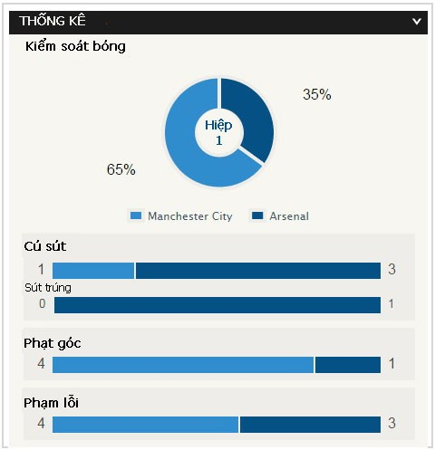 Man City-Arsenal (0-2): Kéo sập Etihad - ảnh 7