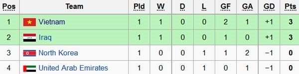 U19 Việt Nam chia điểm với UAE trong thế thiệt quân - ảnh 1
