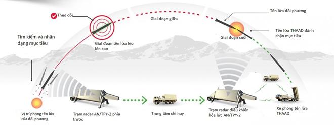 Khám phá sức mạnh hệ thống phòng thủ tên lửa THAAD - ảnh 1