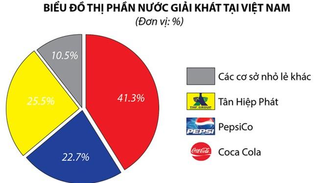 Ngành nước giải khát Việt: Nhìn lại lối rẽ của doanh nghiệp nội - ảnh 1