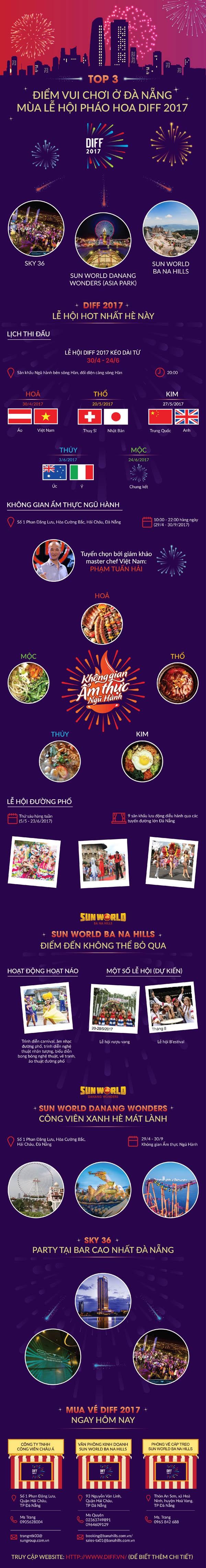 3 điểm vui chơi cực chất trong mùa lễ hội pháo hoa Đà Nẵng hè 2017 - ảnh 1
