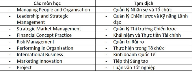 Học Bổng MBA Anh Quốc ngay tại Việt Nam - ảnh 1