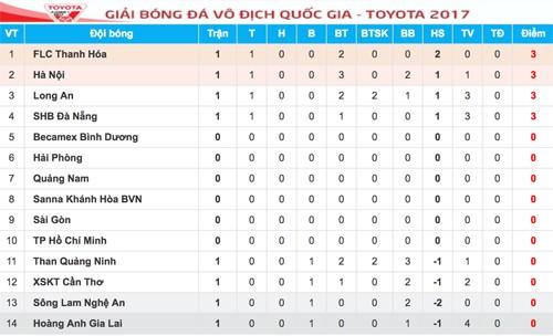 Thanh Hoá thắng trận đầu với HLV từng đoạt Cup C1 châu Âu  - ảnh 2