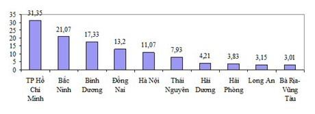 Lộ diện 'câu lạc bộ 3 tỷ USD' xuất khẩu của Việt Nam - ảnh 2