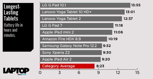 10 máy tính bảng có thời lượng pin tốt nhất - ảnh 11