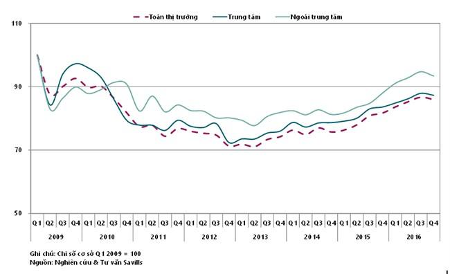 Giao dịch bất động sản tại TPHCM cao nhất từ năm 2010 - ảnh 1