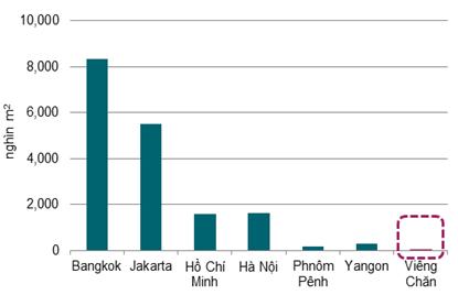 Căn hộ ở Lào cao nhất 4.000 USD/m2 - ảnh 2