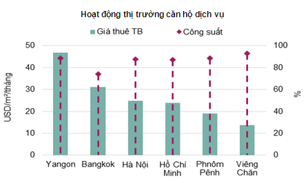 Căn hộ ở Lào cao nhất 4.000 USD/m2 - ảnh 3